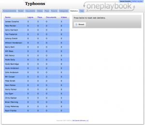 Using OnePlaybook web statistics, a coach can see who is using his online playbook and keep his players accountable.